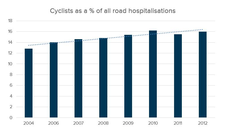 Cyclist as a percentage of road hospitalisations