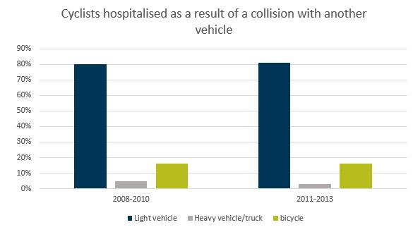 Cyclist hospitalisation after collision with vehicle